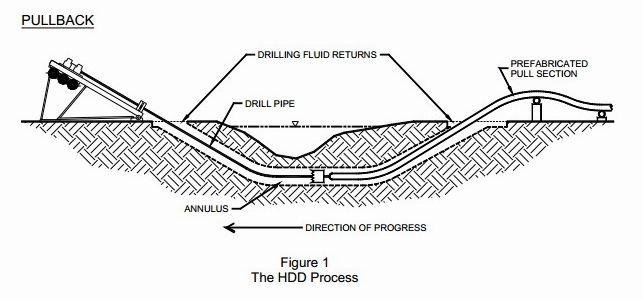 HDD Process
