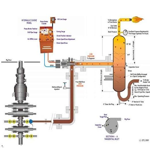 mud gas separator1